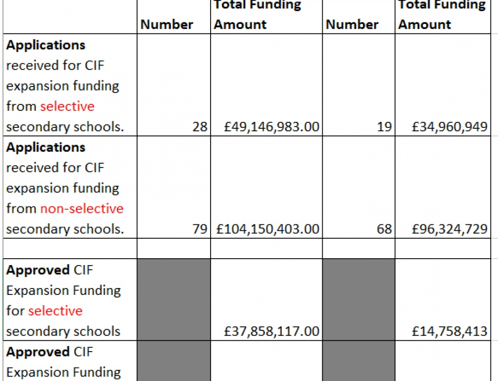 Grammar schools claim more than their fair share of Condition Improvement Fund expansion cash