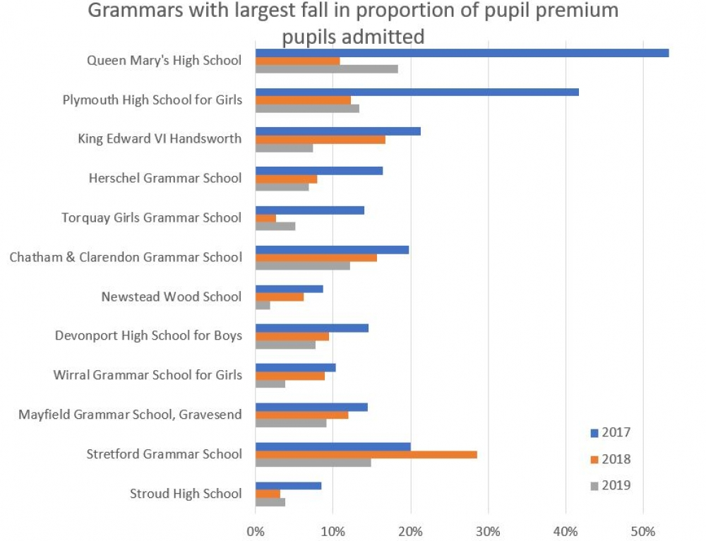 The latest statistics showing how many pupil premium pupils access grammar schools